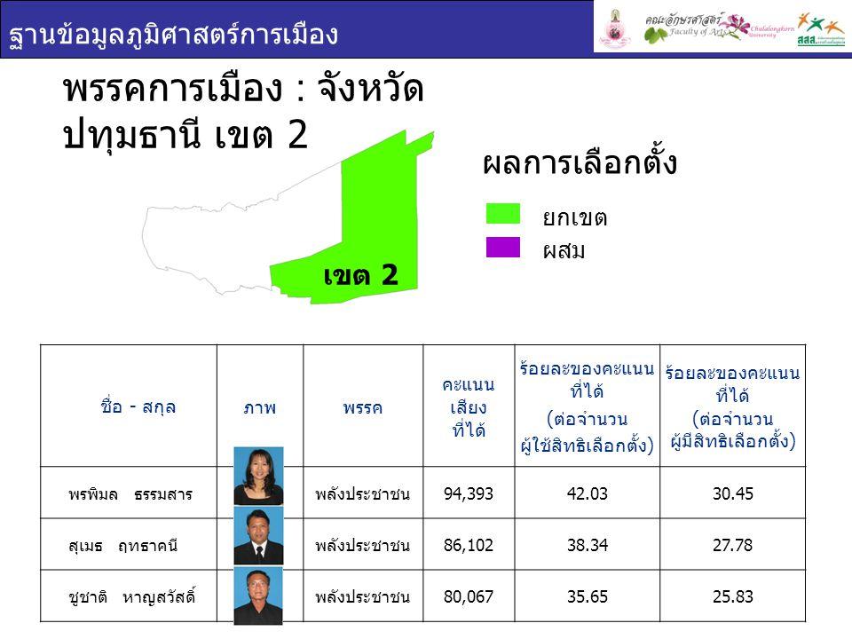 พรรคการเมือง : จังหวัดปทุมธานี เขต 2