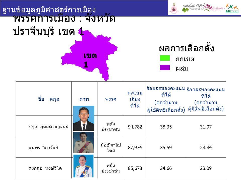 พรรคการเมือง : จังหวัดปราจีนบุรี เขต 1
