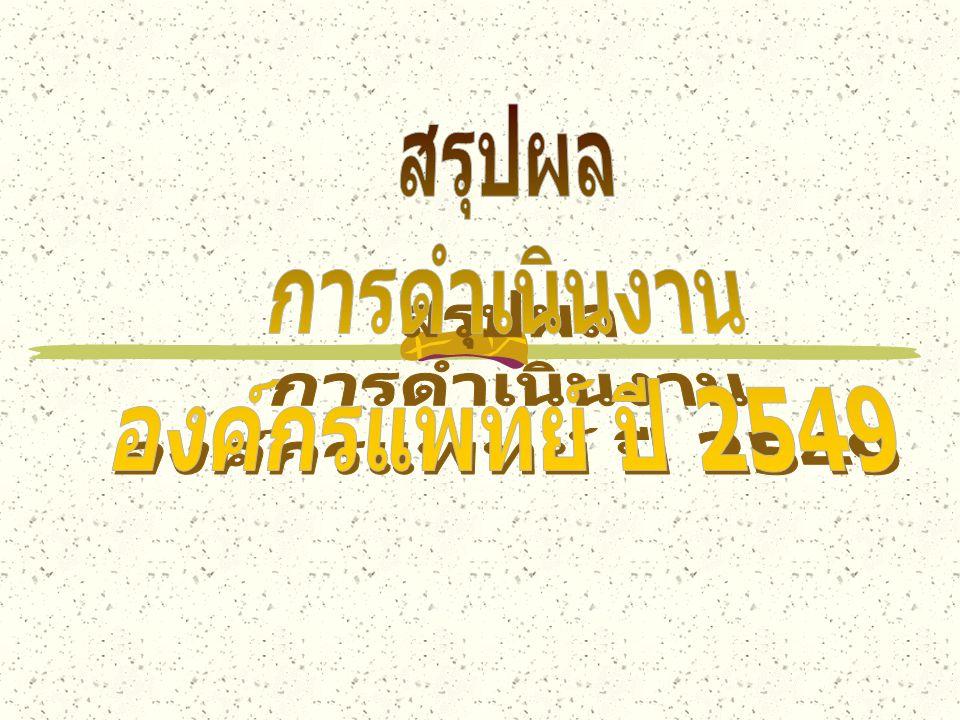 สรุปผล การดำเนินงาน องค์กรแพทย์ ปี 2549