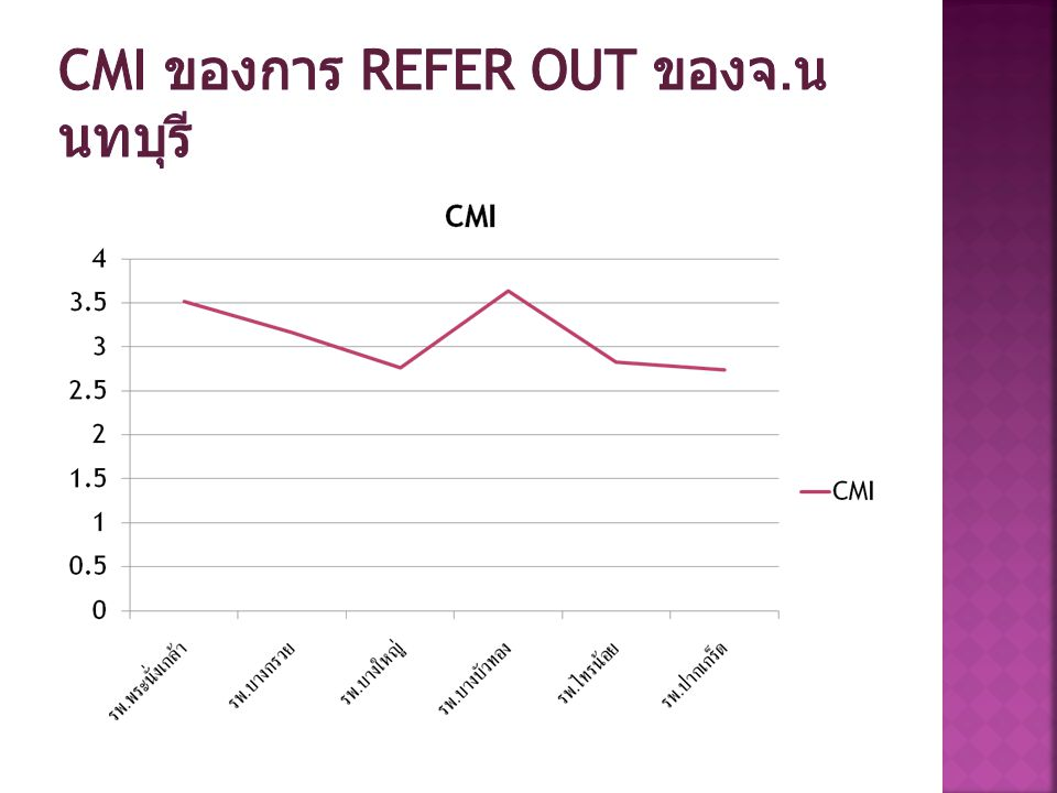 CMI ของการ Refer out ของจ.นนทบุรี