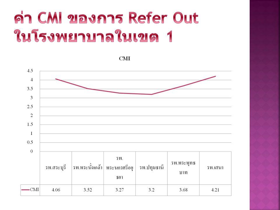 ค่า CMI ของการ Refer Out ในโรงพยาบาลในเขต 1