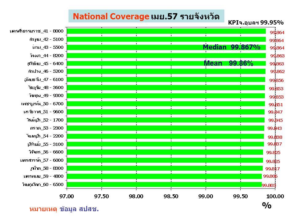 National Coverage เมย.57 รายจังหวัด