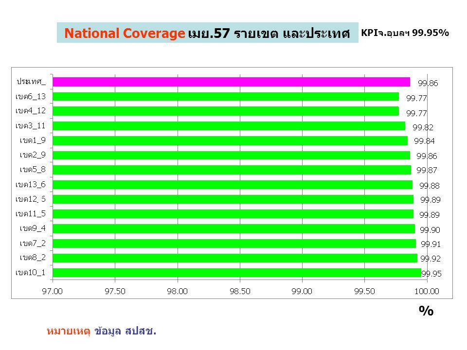National Coverage เมย.57 รายเขต และประเทศ