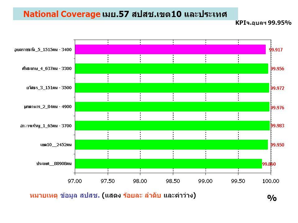 National Coverage เมย.57 สปสช.เขต10 และประเทศ