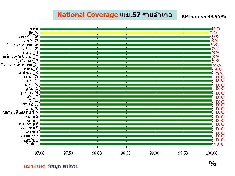 National Coverage เมย.57 รายอำเภอ