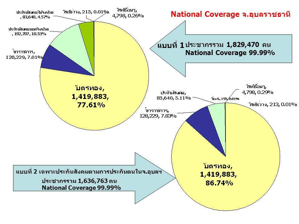 National Coverage จ.อุบลราชธานี