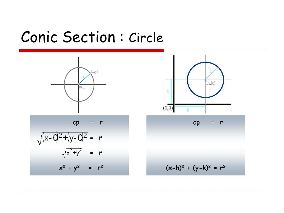 Conic Section : Circle cp = r cp = r = r x2 + y2 = r2