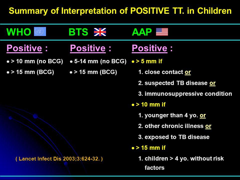 Summary of Interpretation of POSITIVE TT. in Children
