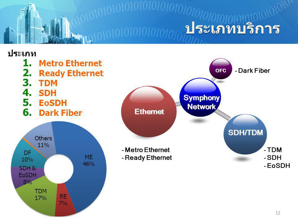 ประเภทบริการ ประเภท Metro Ethernet Ready Ethernet TDM SDH EoSDH