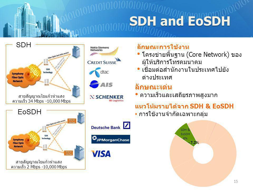SDH and EoSDH SDH ลักษณะเด่น EoSDH ลักษณะการใช้งาน