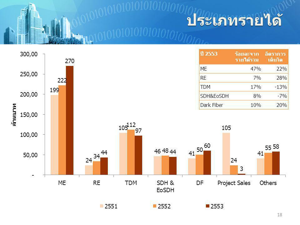 ประเภทรายได้ ปี 2553 ร้อยละจากรายได้รวม อัตราการเติบโต ME 47% 22% RE