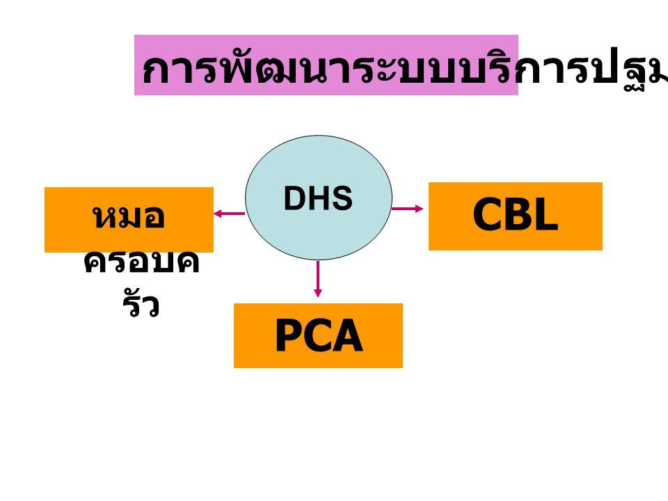 การพัฒนาระบบบริการปฐมภูมิ