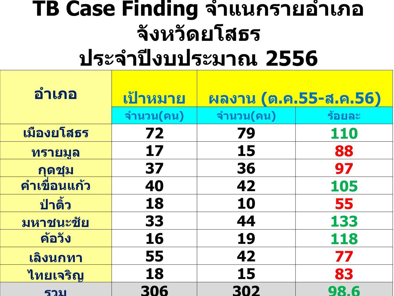 TB Case Finding จำแนกรายอำเภอ จังหวัดยโสธร