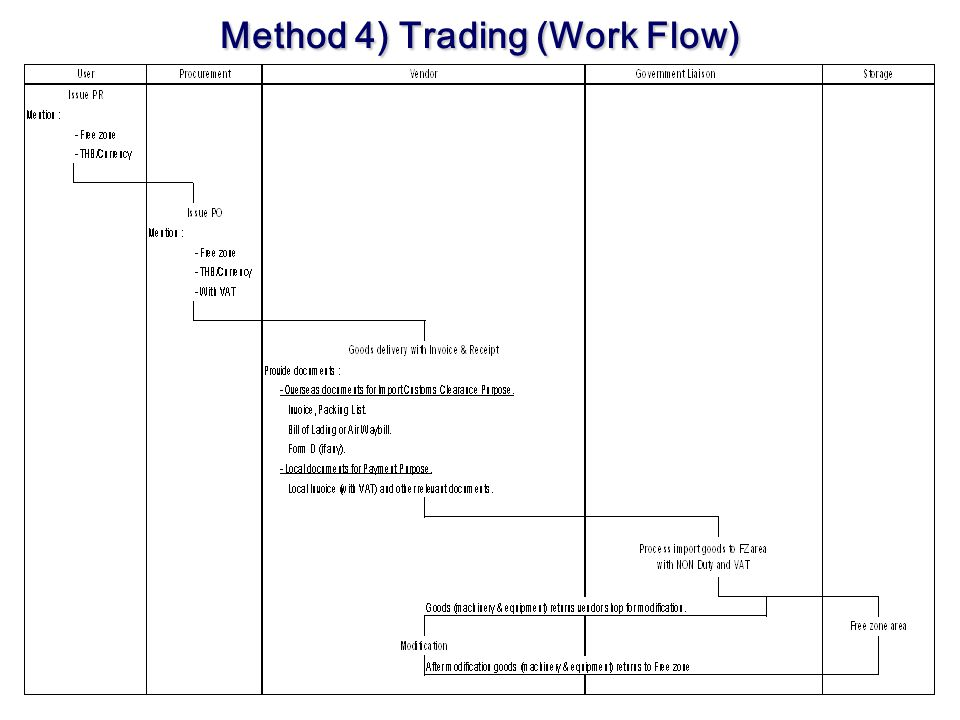 Method 4) Trading (Work Flow)