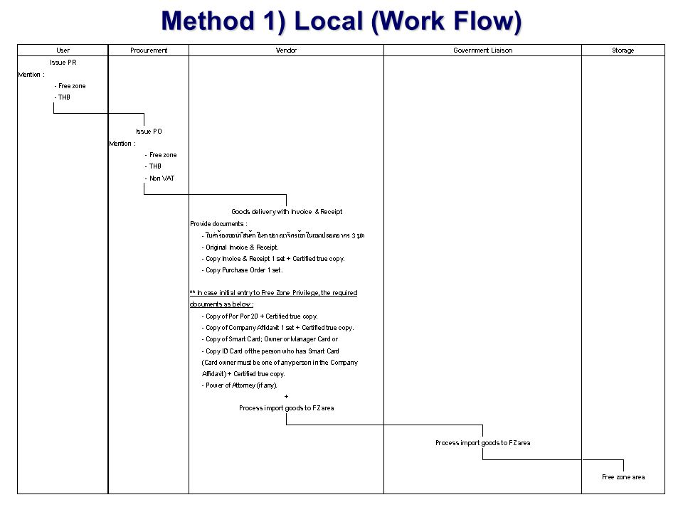 Method 1) Local (Work Flow)