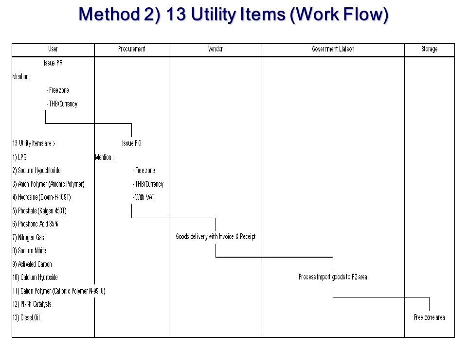 Method 2) 13 Utility Items (Work Flow)