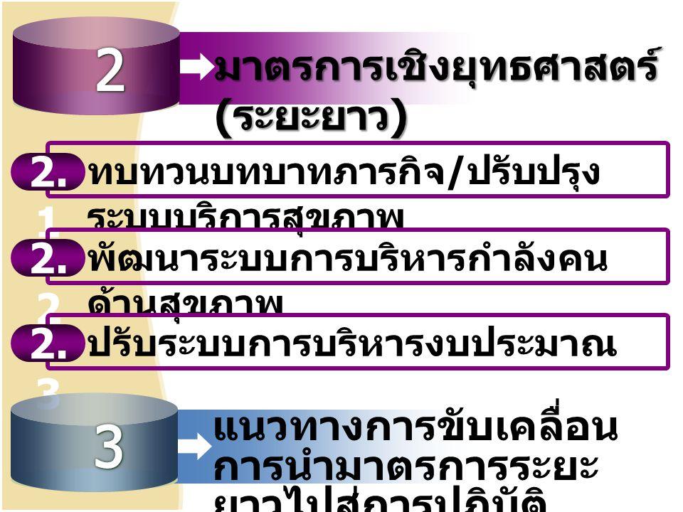 2 3 มาตรการเชิงยุทธศาสตร์ (ระยะยาว) 2.1 2.2 2.3
