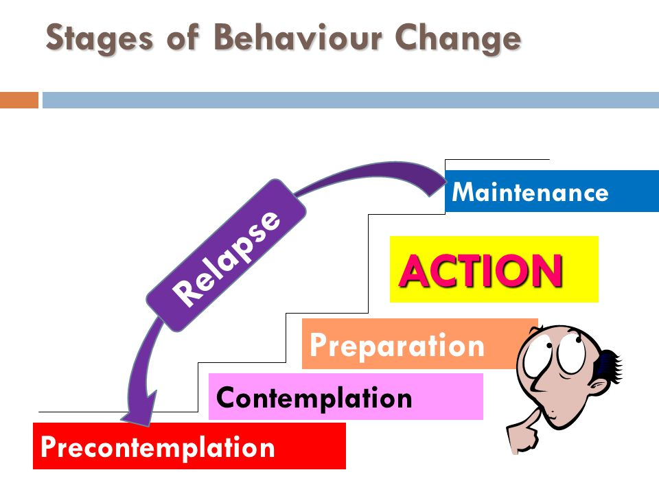 Stages of Behaviour Change