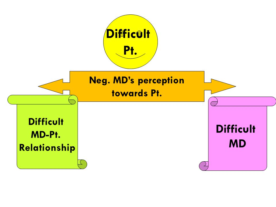 Difficult Pt. Difficult MD Neg. MD's perception towards Pt. Difficult