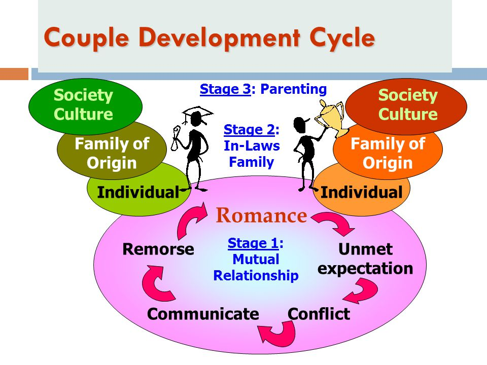 Couple Development Cycle