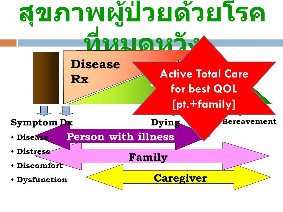 สุขภาพผู้ป่วยด้วยโรคที่หมดหวัง