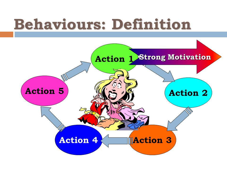 Behaviours: Definition