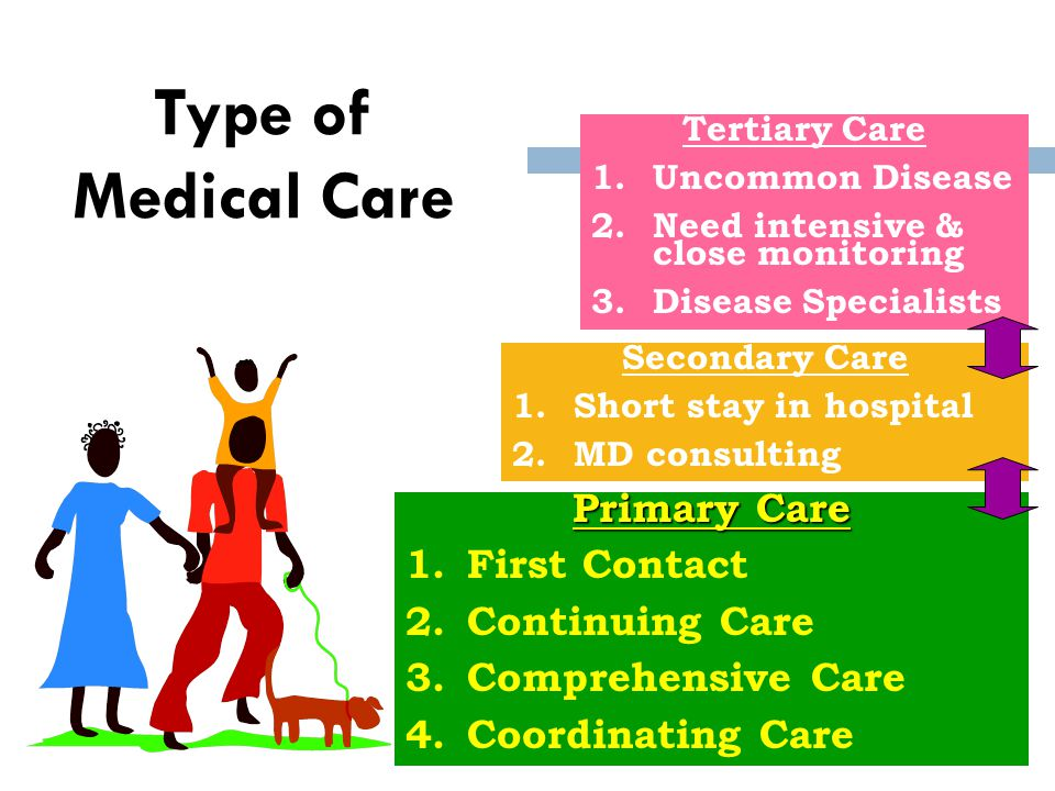 Type of Medical Care Primary Care First Contact Continuing Care