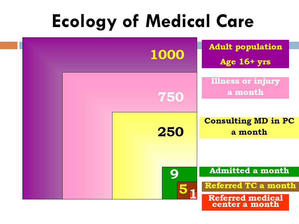 Ecology of Medical Care