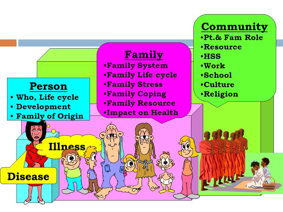 Holistic Framework Community Family Person Illness Disease