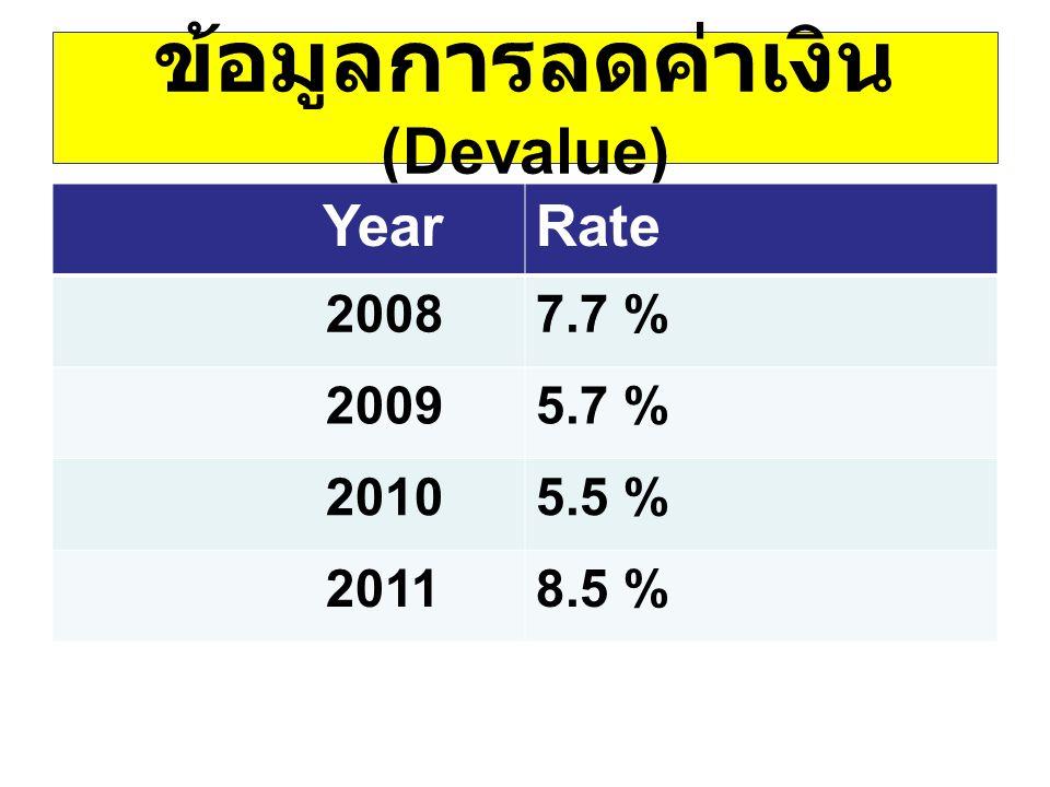 ข้อมูลการลดค่าเงิน(Devalue)