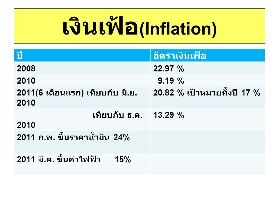 เงินเฟ้อ(Inflation) ปี อัตราเงินเฟ้อ 2008 22.97 % 2010 9.19 %