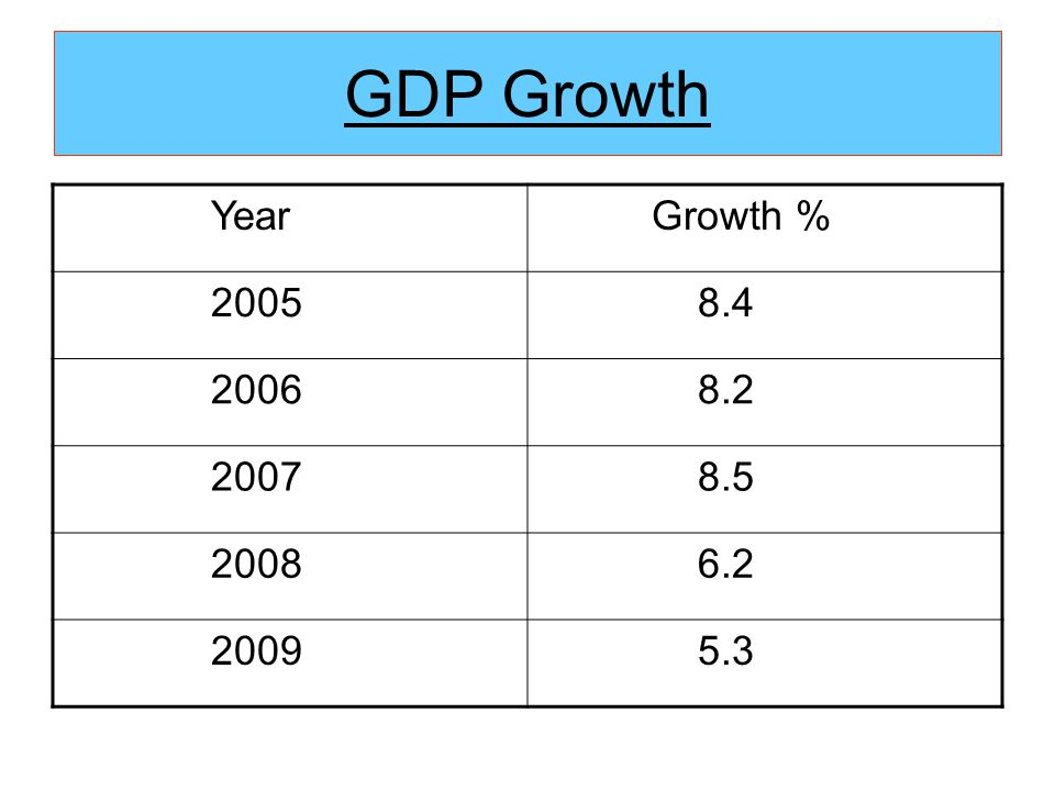 GDP Growth Year Growth % 2005 8.4 2006 8.2 2007 8.5 2008 6.2 2009 5.3