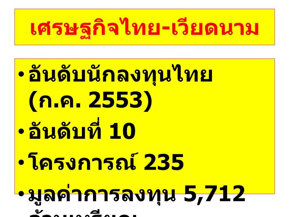 เศรษฐกิจไทย-เวียดนาม
