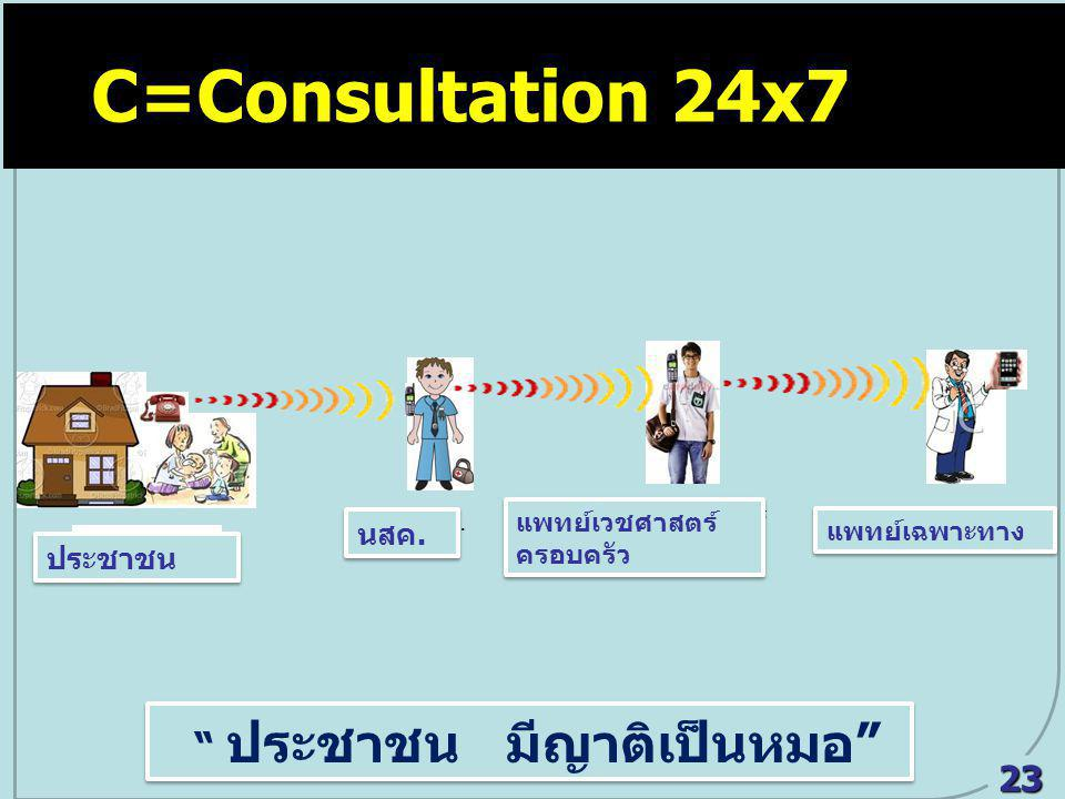 C=Consultation 24x7 C = Consultation 24x7 ประชาชน มีญาติเป็นหมอ 23