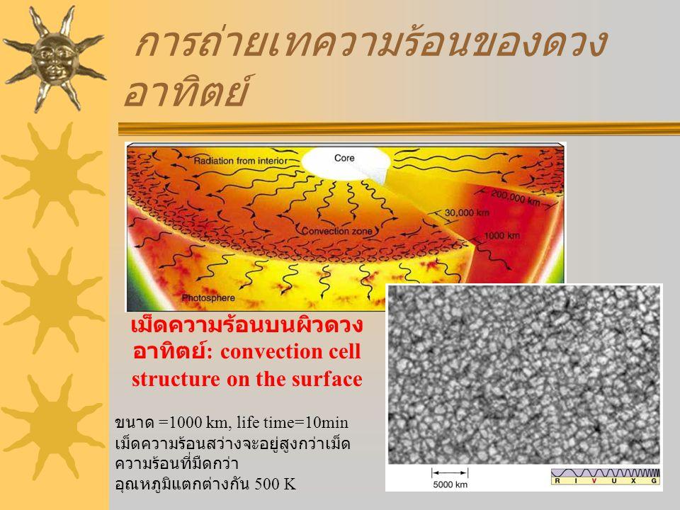 การถ่ายเทความร้อนของดวงอาทิตย์