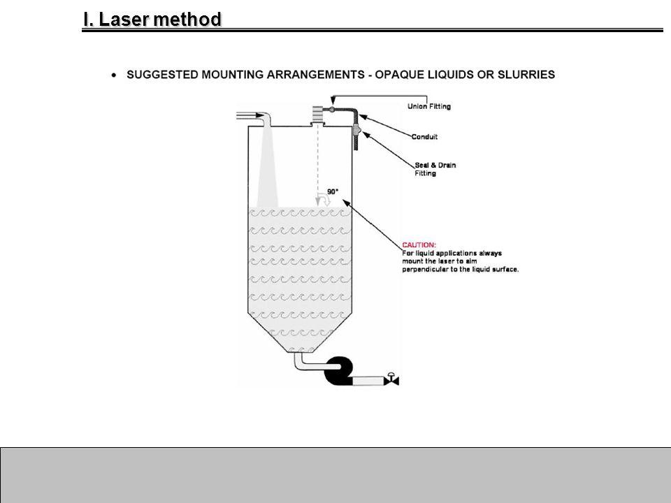 I. Laser method