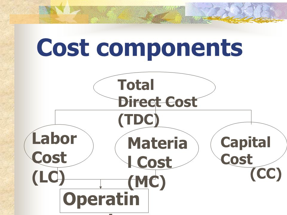 Cost components Operating cost Labor Cost Material Cost (LC) (MC)
