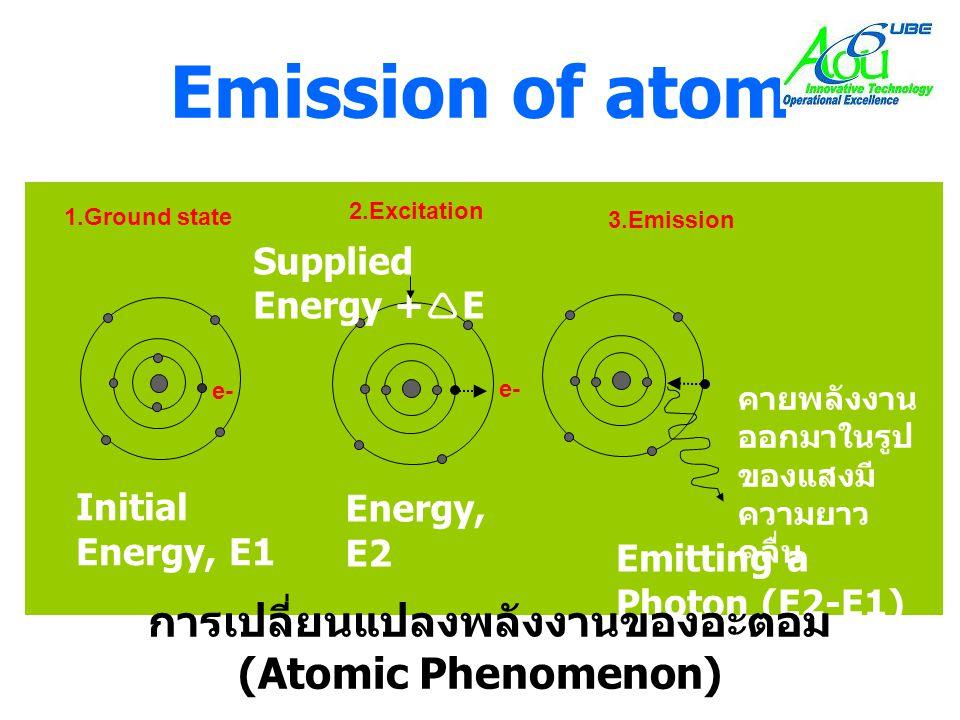 การเปลี่ยนแปลงพลังงานของอะตอม (Atomic Phenomenon)