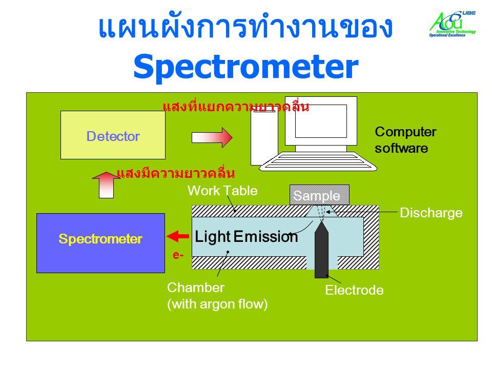 แผนผังการทำงานของ Spectrometer