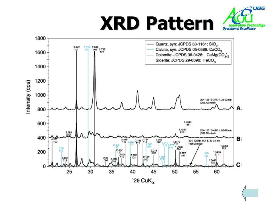 XRD Pattern