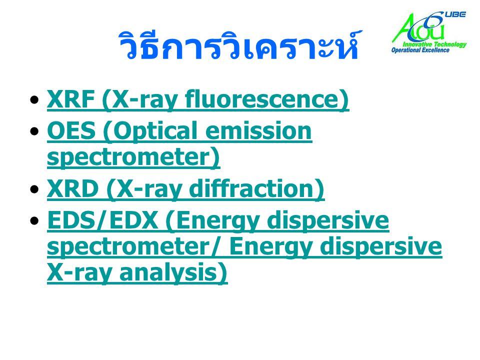 วิธีการวิเคราะห์ XRF (X-ray fluorescence)