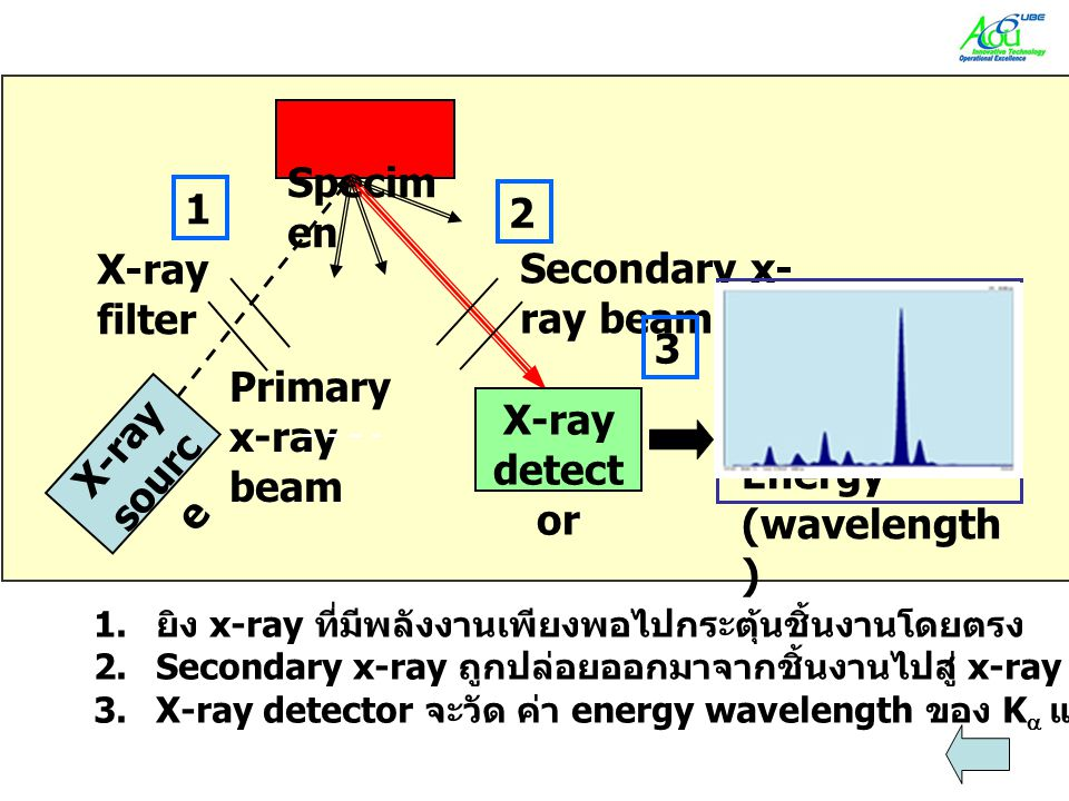 X-ray detector X-ray source