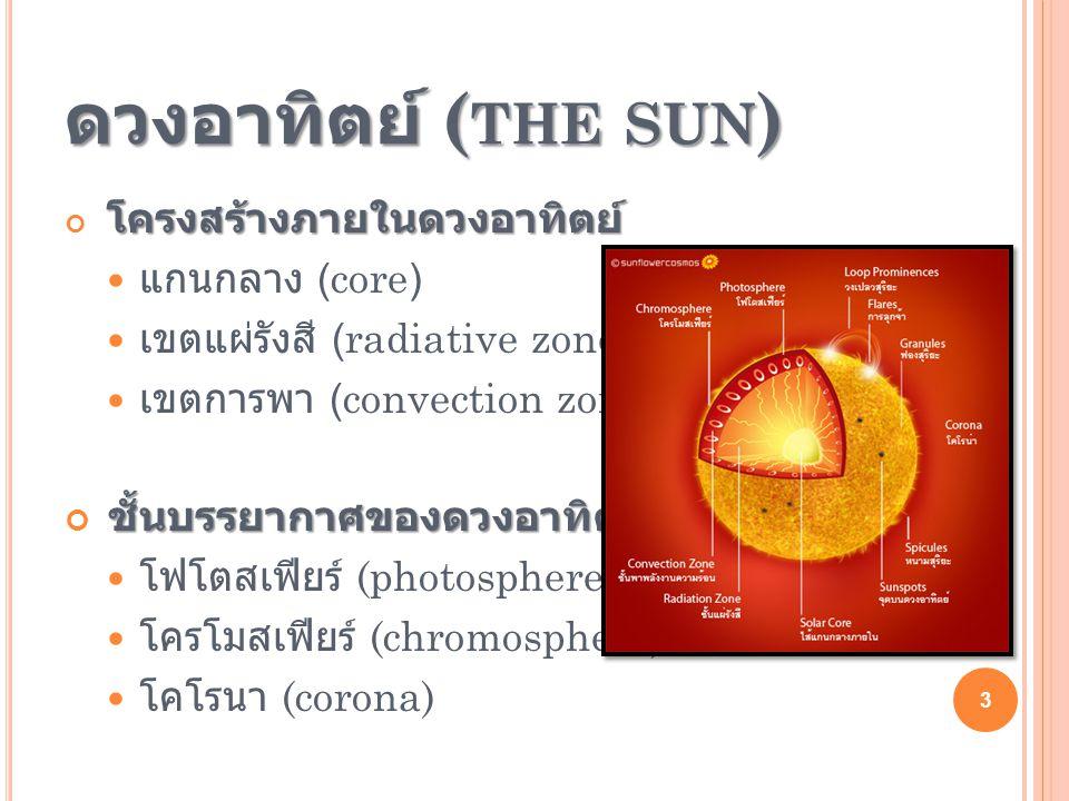 ดวงอาทิตย์ (the sun) แกนกลาง (core) เขตแผ่รังสี (radiative zone)