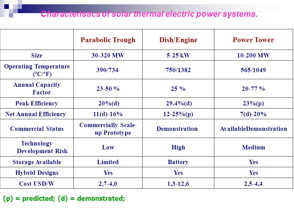 Characteristics of solar thermal electric power systems.