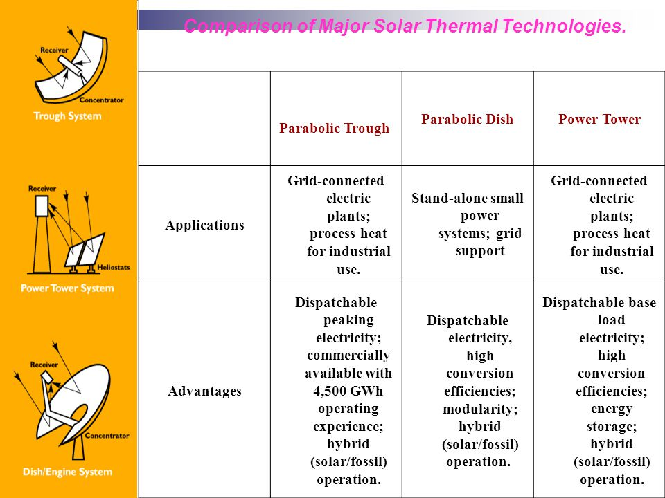 Comparison of Major Solar Thermal Technologies.
