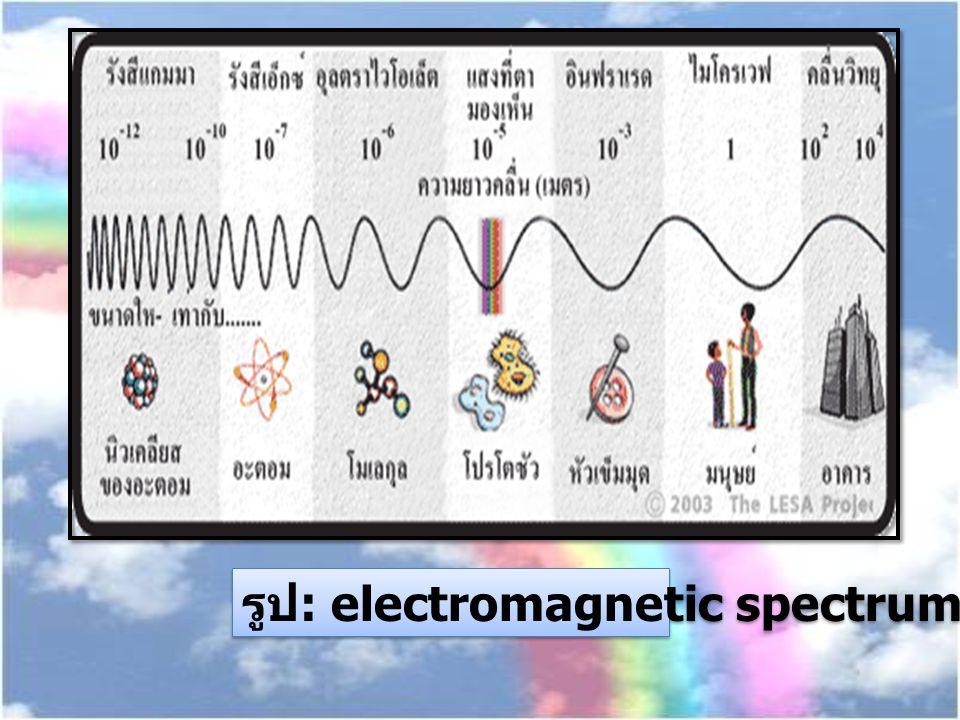 รูป: electromagnetic spectrum