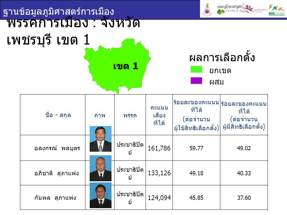 พรรคการเมือง : จังหวัดเพชรบุรี เขต 1