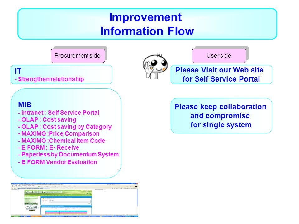 Improvement Information Flow