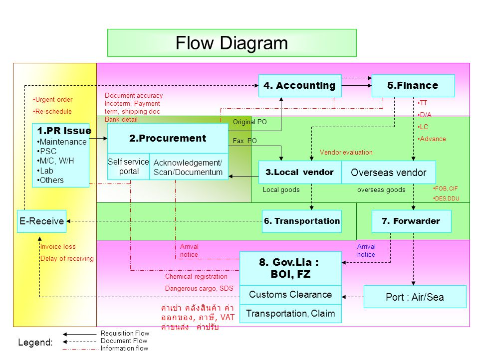 Flow Diagram Overseas vendor 8. Gov.Lia : BOI, FZ Port : Air/Sea