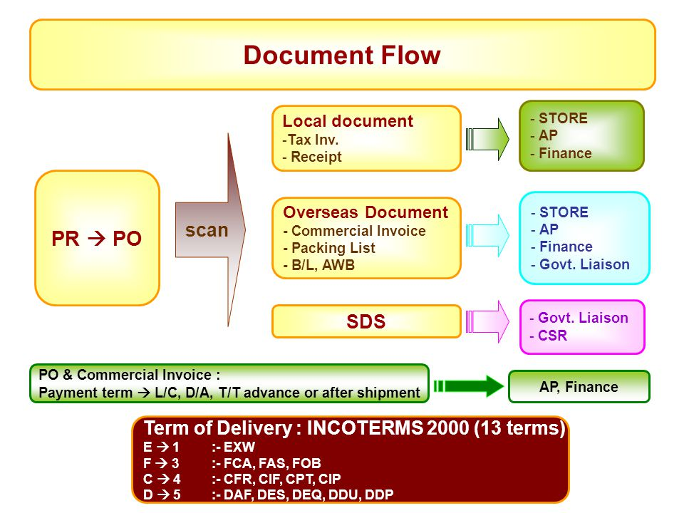 Document Flow PR  PO scan SDS